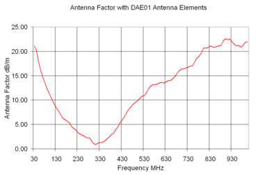 Antenna Factor with DAE01 Antenna Elements