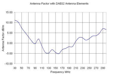 Antenna Factor with DAE02 Antenna Elements
