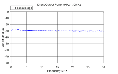 Direct Output Power 9kHz - 30MHz