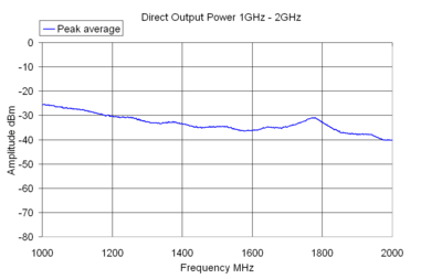 Direct Output Power 1GHz - 2GHz