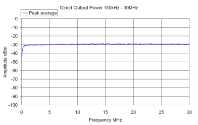 Direct Output Power 150kHz - 30MHz