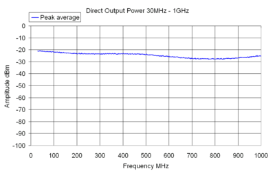 Direct Output Power 30MHz - 1GHz