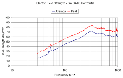 Electric Field Strength - 3m OATS Horizontal