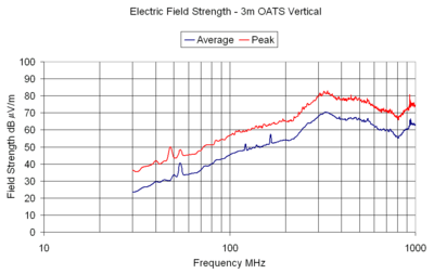 Electric Field Strength - 3m OATS Vetical