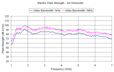 Electric Field Strength - 3m Horizontal