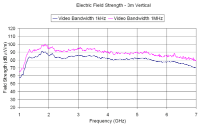 Electric Field Strength - 3m Vertical