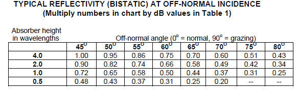 Absorber Off Angle Performance