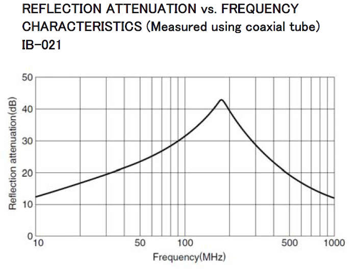 TDK IP-021 Reflectivity vs frequency