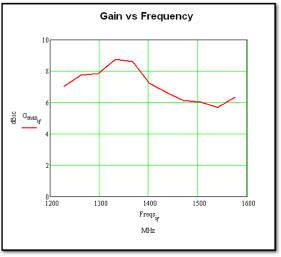 RA Mayes | TMC Design | GPS Antennas