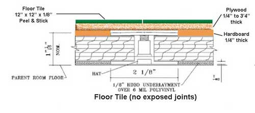 Universal Shielding Rf Shielded Room Faq S Installation